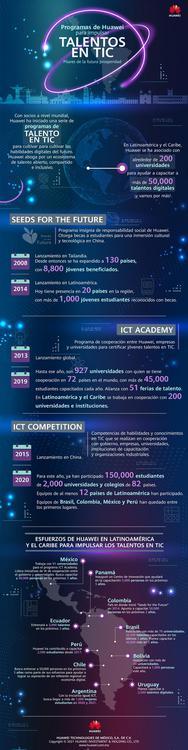 TalentosTIC infografia